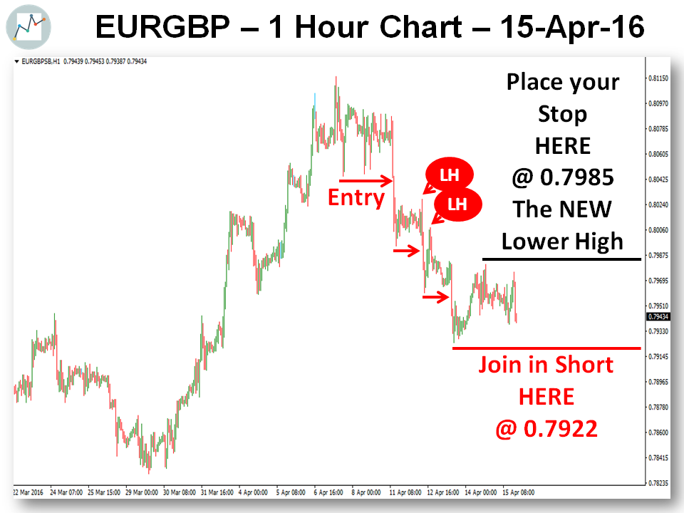 Join In The EURGBP Short 17-04-16 Chart