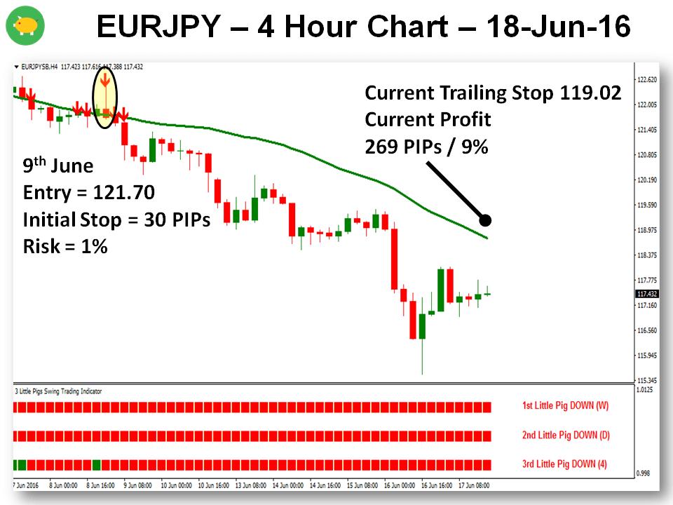June Looks Brighter - 18-Jun-16 EURJPY