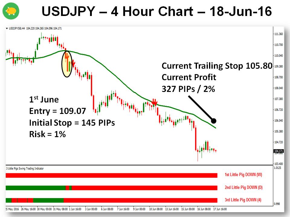 June Looks Brighter - 18-Jun-16 USDJPY 2