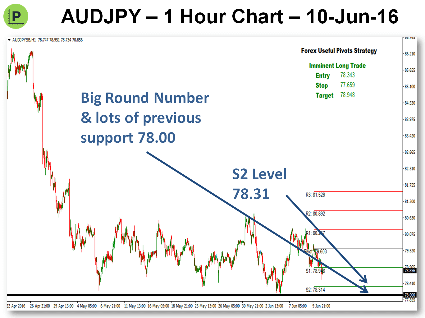 Looking For Pivots Trades - 11-Jun-16 AUDJPY
