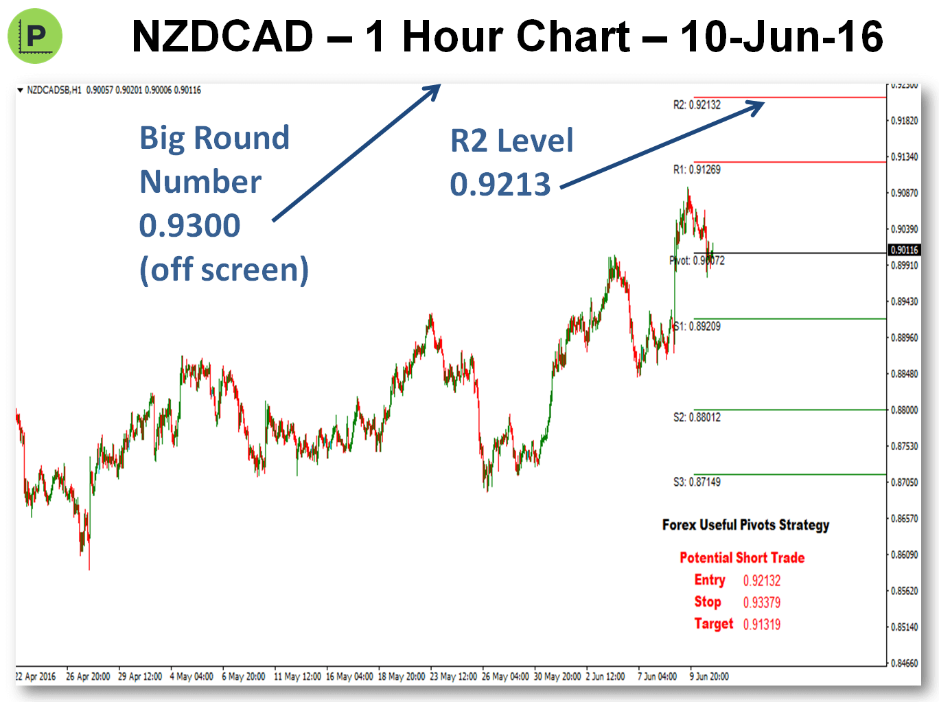 Looking For Pivots Trades - 11-Jun-16 NZDCAD