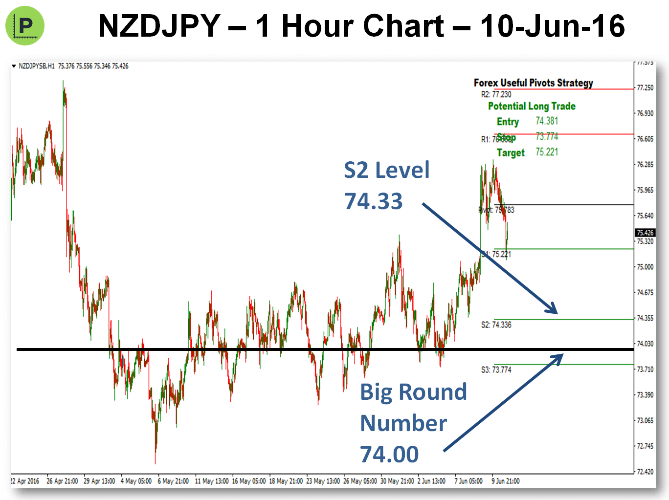 Looking For Pivots Trades - 11-Jun-16 NZDJPY