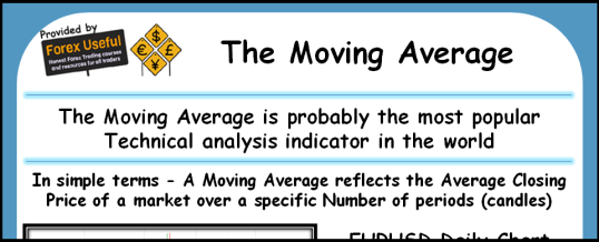 Moving Averages Infographic 538x218