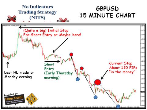 No Indicators Trading Strategy - 2013-01-05 - GBPUSD 15 Minute Chart