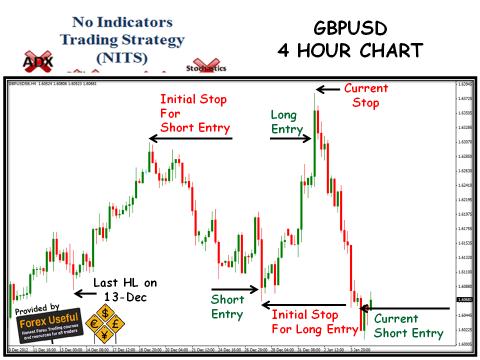 No Indicators Trading Strategy - 2013-01-05 - GBPUSD 4 Hour Chart