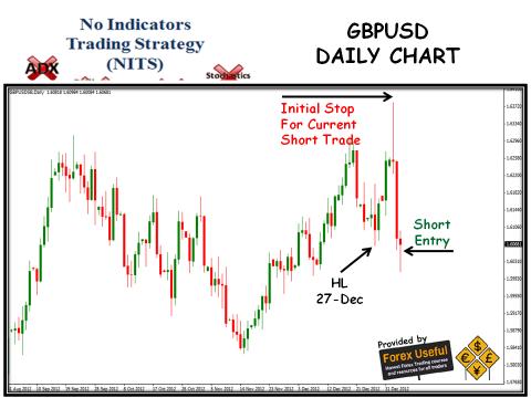 No Indicators Trading Strategy - 2013-01-05 - GBPUSD Daily Chart