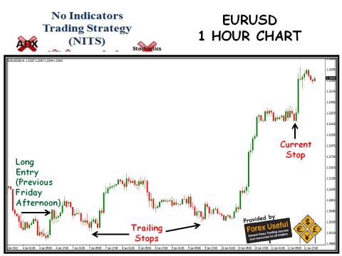 No Indicators Trading Strategy - 2013-01-13 - EURUSD 1 Hour Chart