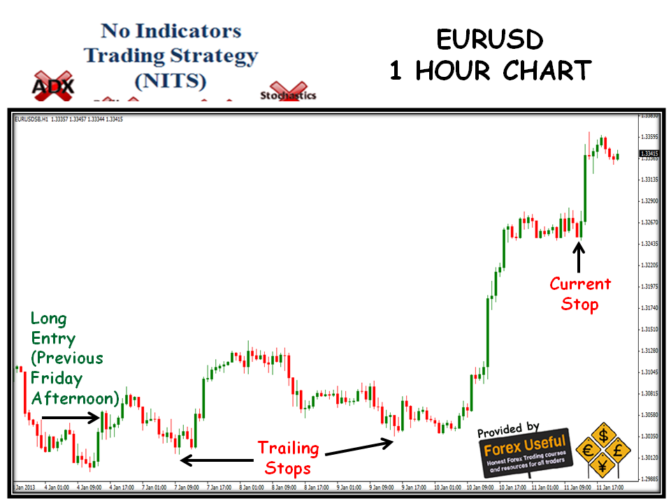 1 hour chart forex strategy