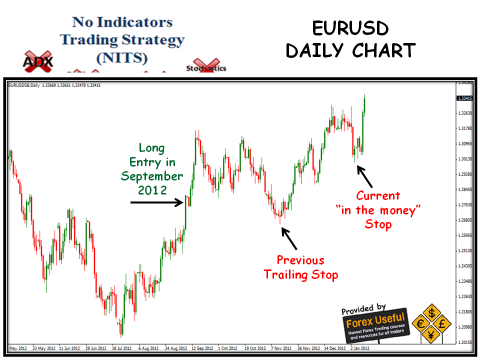 No Indicators Trading Strategy - 2013-01-13 - EURUSD Daily Chart