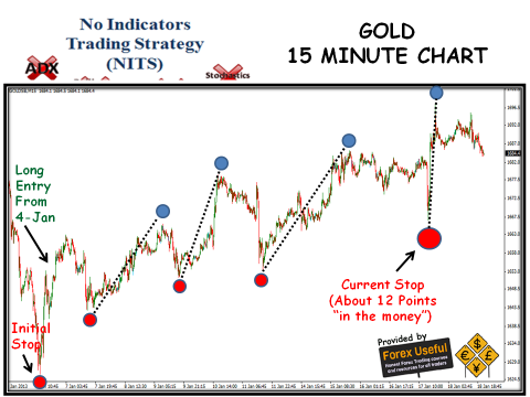 No Indicators Trading Strategy - 2013-01-20 - Gold 15 Minute Chart