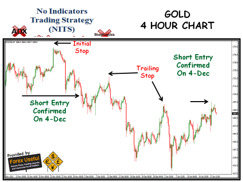 No Indicators Trading Strategy - 2013-01-20 - Gold 4 Hour Chart
