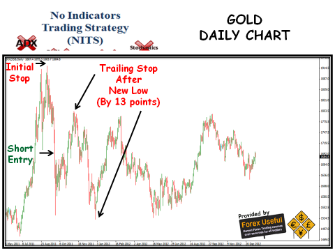 No Indicators Trading Strategy - 2013-01-20 - Gold Daily Chart