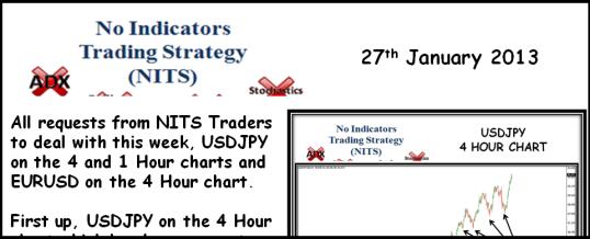 No Indicators Trading Strategy - 2013-01-27 538x218