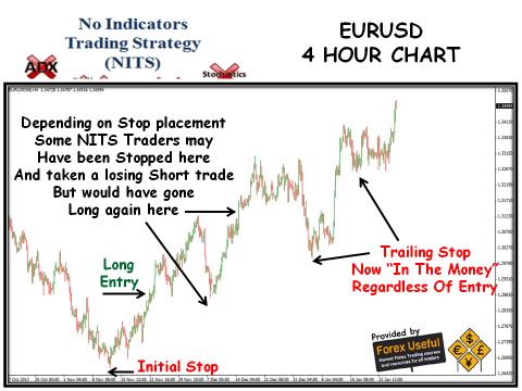No Indicators Trading Strategy - 2013-01-27 - EURUSD 4 Hour Chart