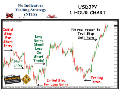No Indicators Trading Strategy - 2013-01-27 - USDJPY 1 Hour Chart