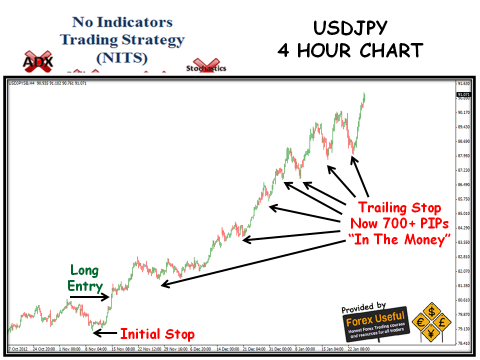 No Indicators Trading Strategy - 2013-01-27 - USDJPY 4 Hour Chart