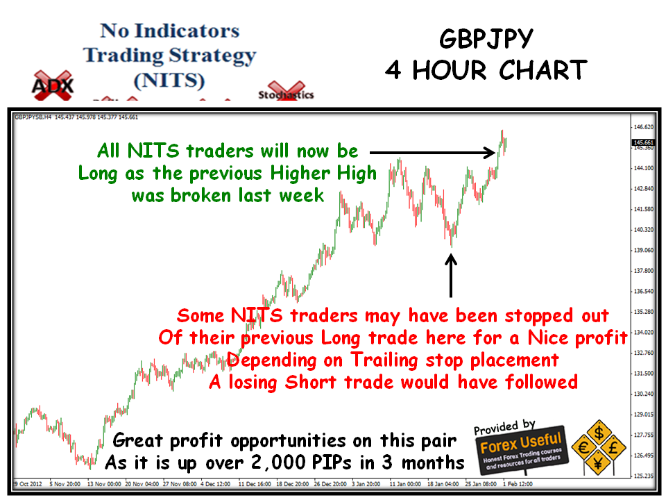 4 hour chart trading strategies