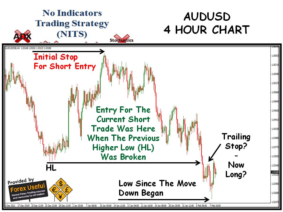 4 hour chart forex strategy