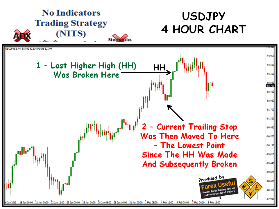 How to trade 4 hour in forex
