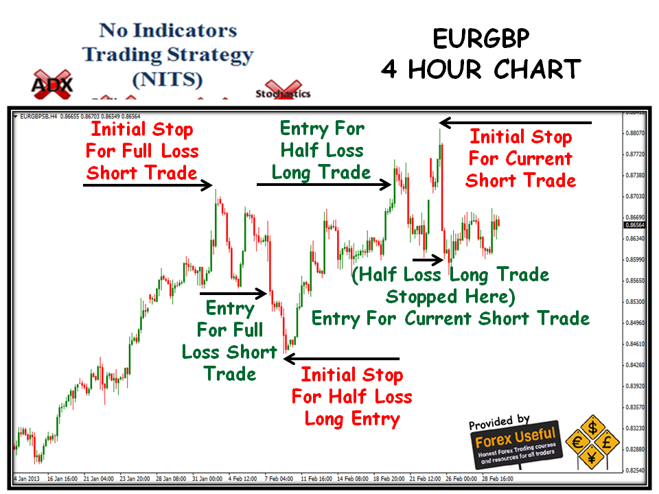 4 hour forex strategy