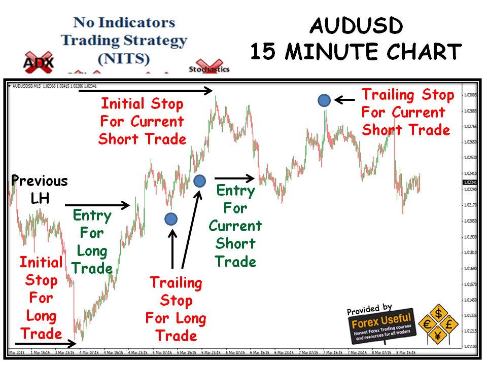 15 Minute Forex Scalping Strategy | blogger.com