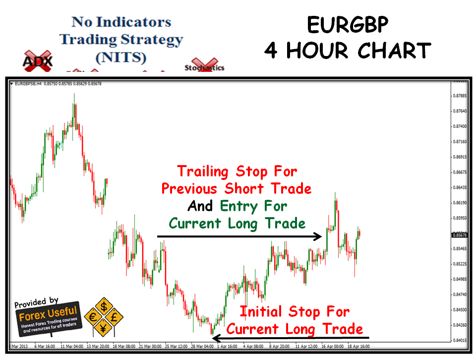 No stop loss strategy forex