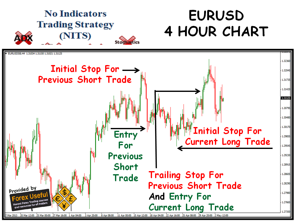 Trading strategies indicators