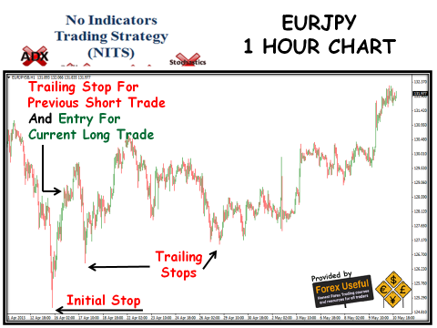 1 hour trading strategies