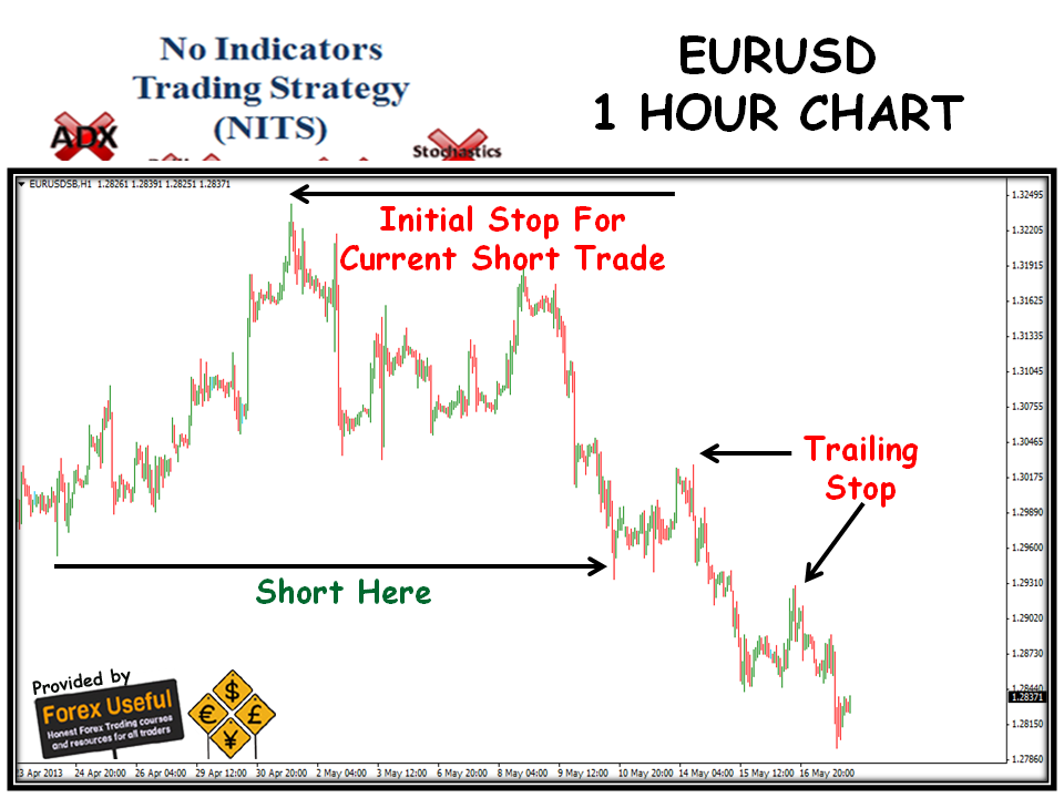 1 hour chart trading strategy