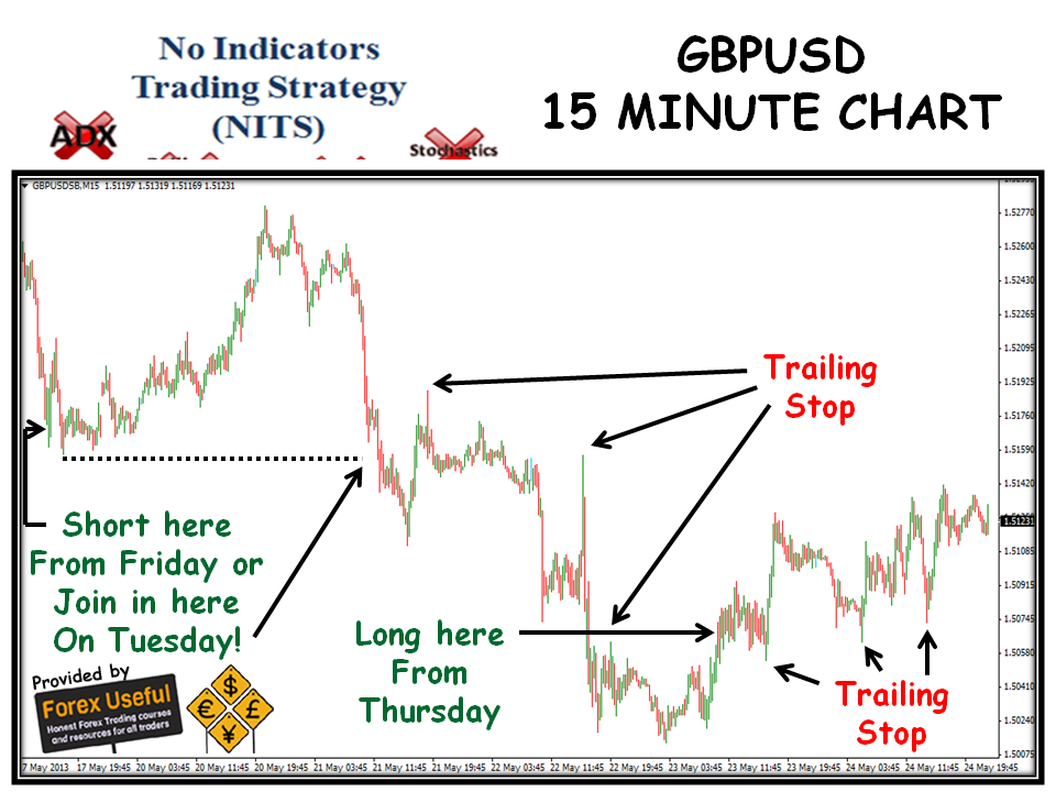 Simple 15 minute forex strategy
