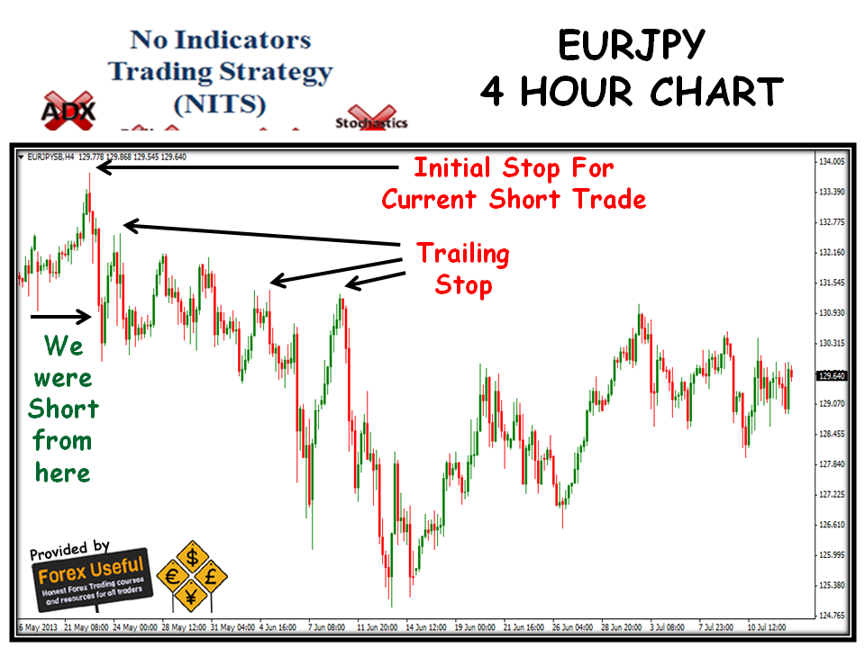 No Indicators Trading Strategy (NITS) Weekly Report 28   ernestmadgwick's Blog