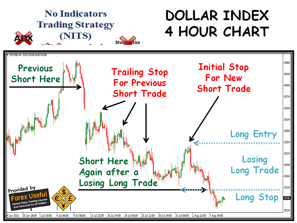 Index trading strategies