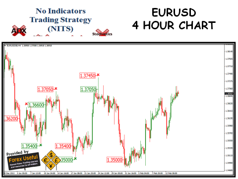 No indicators trading strategy