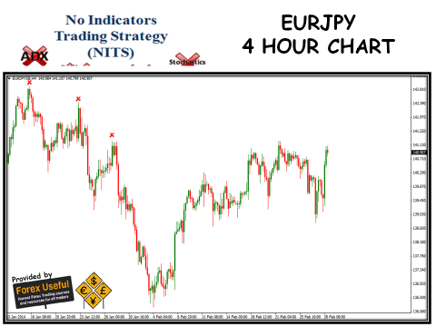 No Indicators Trading Strategy - 2014-03-02 - EURJPY 4 Hour Chart