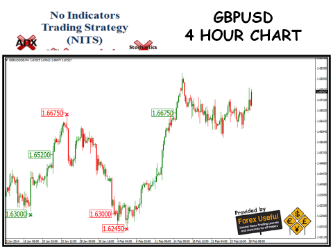 No Indicators Trading Strategy - 2014-03-02 - GBPUSD 4 Hour Chart