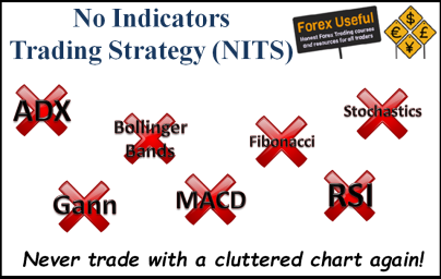 No Indicators Trading Strategy 404x256