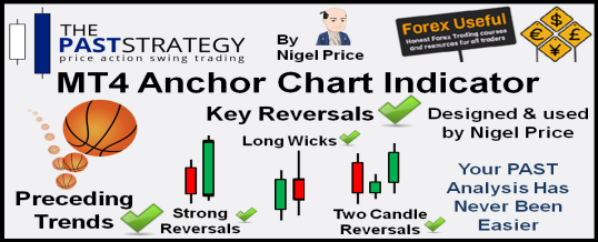 PAST Strategy MT4 Anchor Chart Indicator 538x218