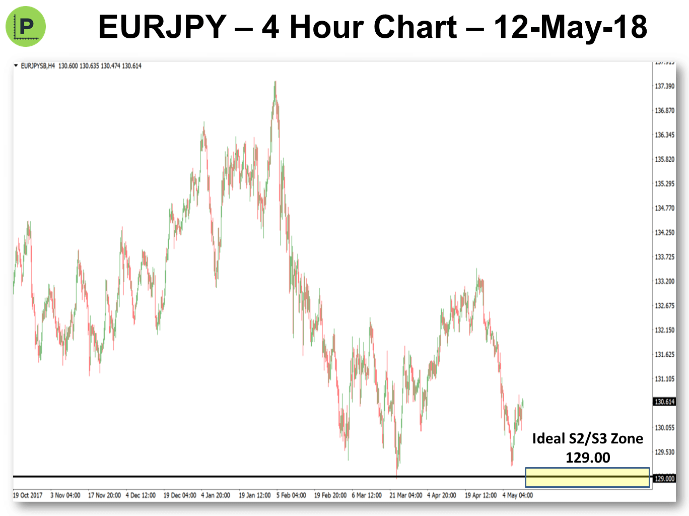 Pivot Point Trading 14-May-2018 EURJPY
