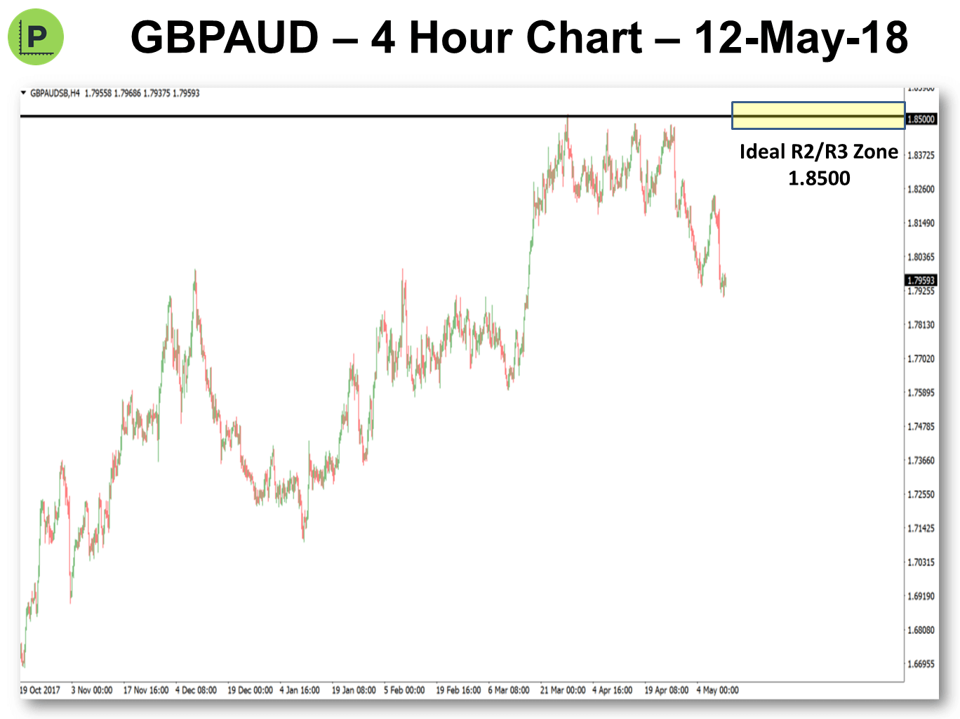 Pivot Point Trading 14-May-2018 GBPAUD