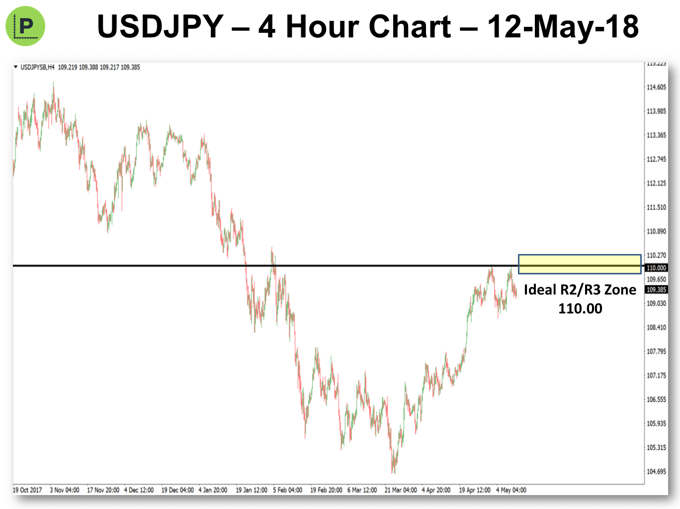 Pivot Point Trading 14-May-2018 USDJPY
