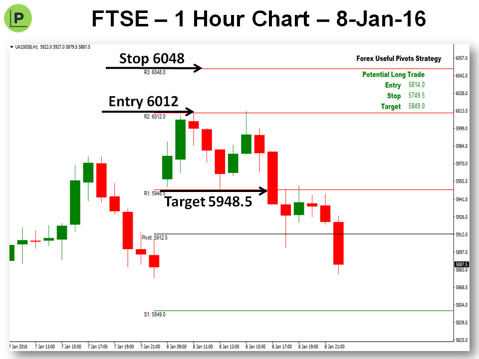 Forex pivot point trading strategies