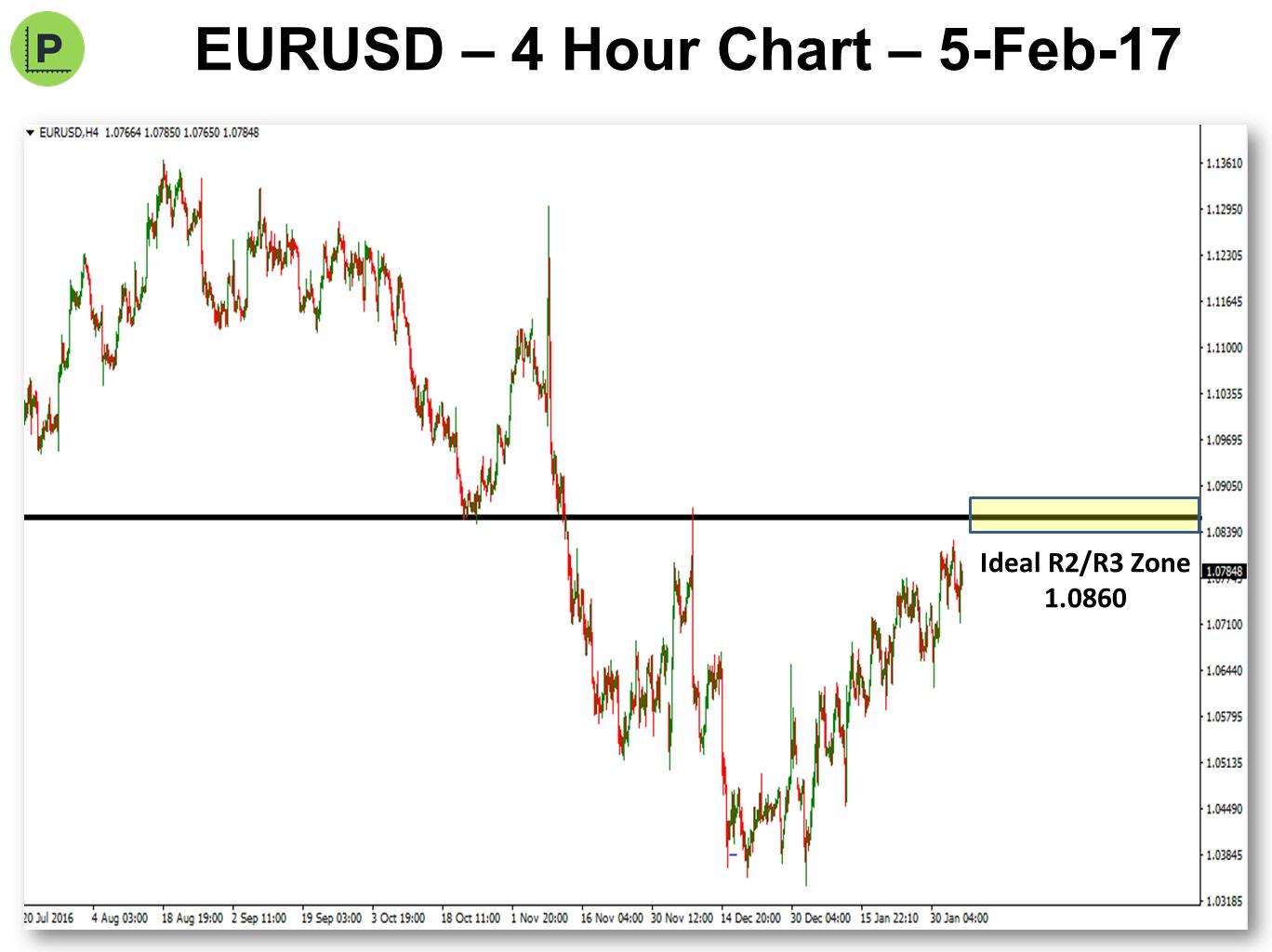 Pivot Points Trading Update 2017-2-5 EURUSD