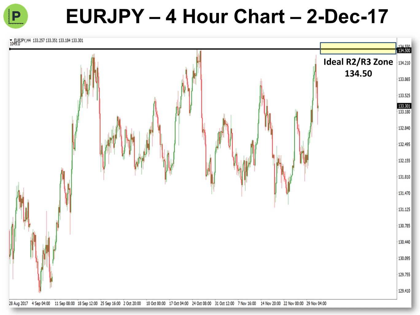 Pivots 1.12.2017 EURJPY