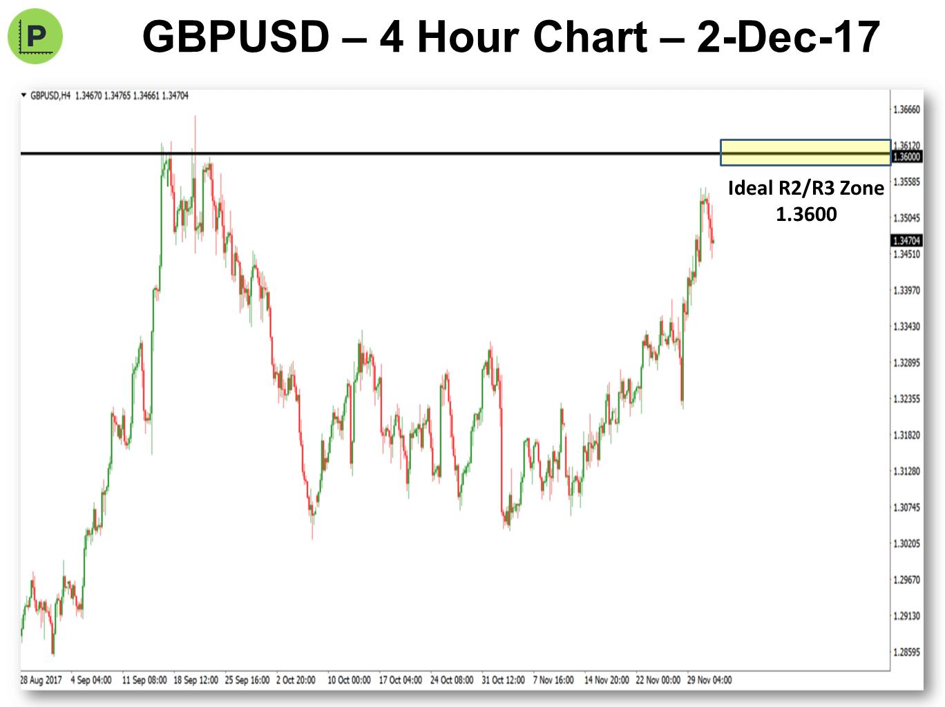 Pivots 1.12.2017 GBPUSD