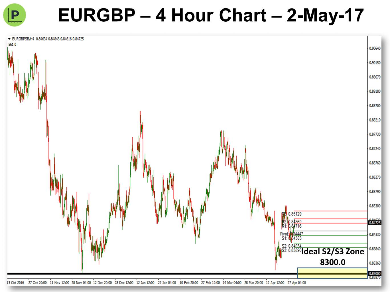 Pivots 2017-5-2 EURGBP
