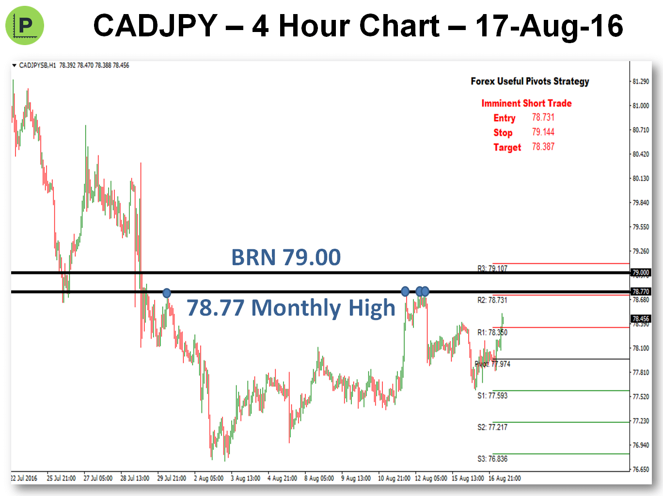 Potential Pivot Trade - 17-Aug-16 CADJPY Chart