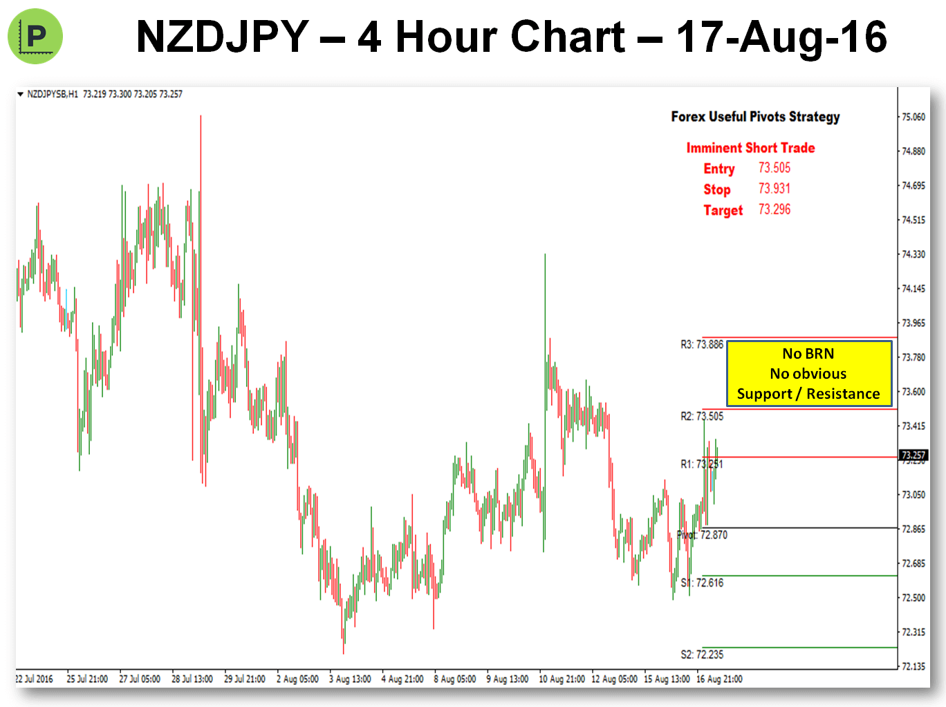Potential Pivot Trade - 17-Aug-16 NZDJPY Chart