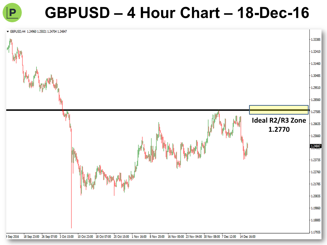 Potential Pivot Trade - 19-Dec-16 GBPUSD