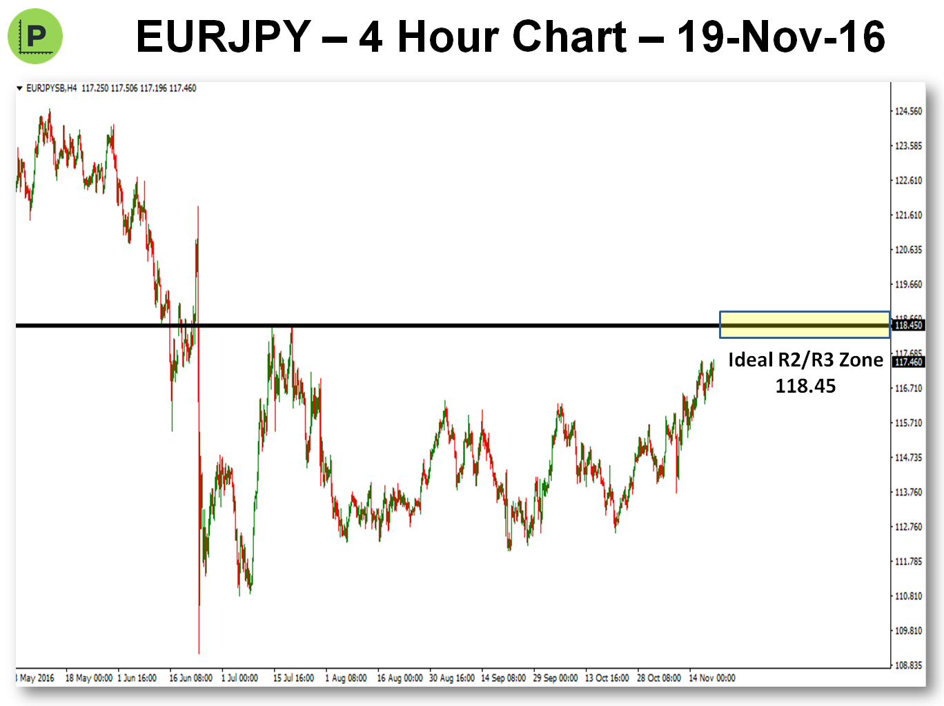 potential-pivot-trade-19-nov-16-eurjpy