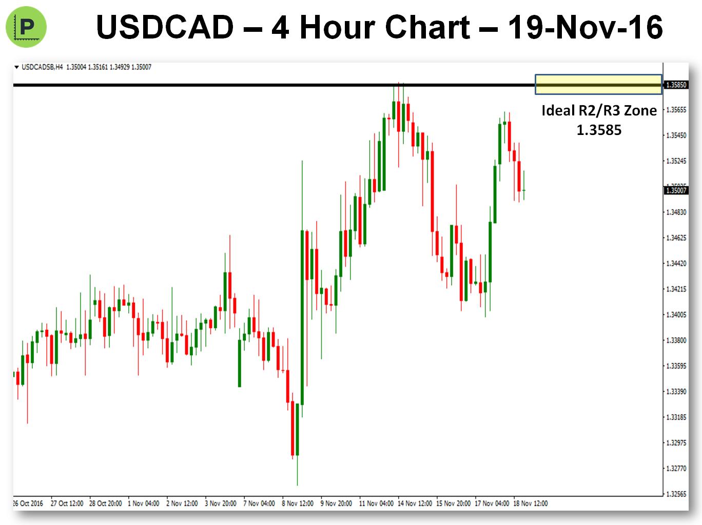 potential-pivot-trade-19-nov-16-usdcad